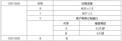 CSY-3GD型无线数字压力传感器选型表.jpg